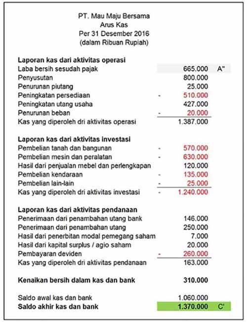 Definisi-Arus-Kas-1-Finansialku