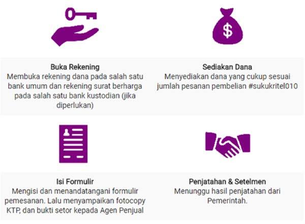 Investasi-Sukuk-Ritel-3-Finansialku