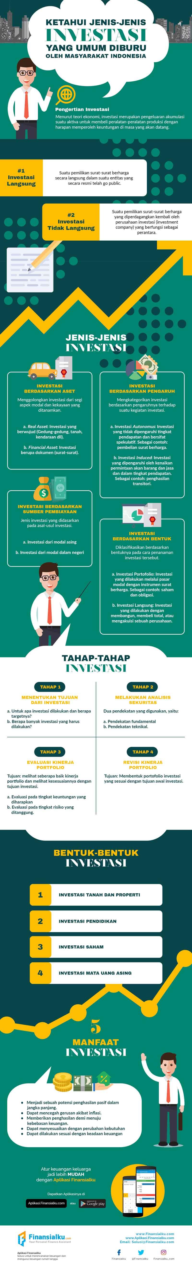 Infografis Ketahui Jenis Jenis Investasi Yang Umum Diburu