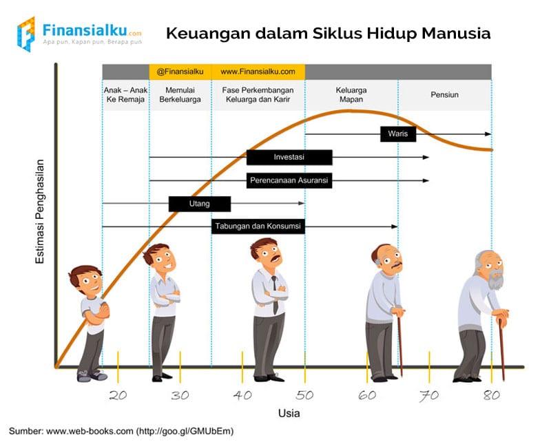 Siklus-Hidup-Finansialku