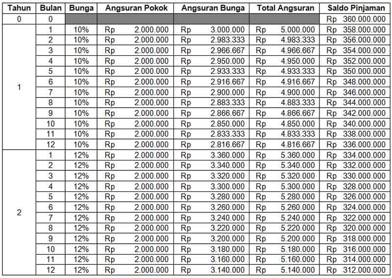 Sebelum Milih KPR, Kenali Dulu Perhitungan Bunga Floating KPR 03 Skema Efektif - Finansialku