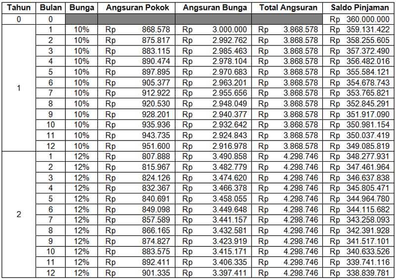 Sebelum Milih KPR, Kenali Dulu Perhitungan Bunga Floating KPR 04 Skema Anuitas - Finansialku