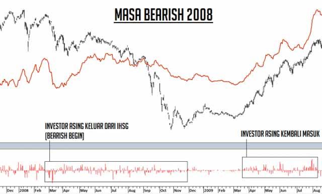 pasar saham bearish saham tlkm