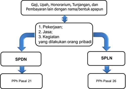 Studi Kasus Cara Menghitung Pajak Penghasilan 02 SPDN dan SPLN - Finansialku