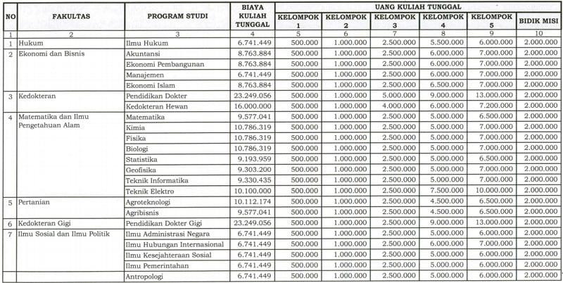 Biaya Kuliah Tunggal (BKT) dan Uang Kuliah Tunggal (UKT) 03 - Finansialku