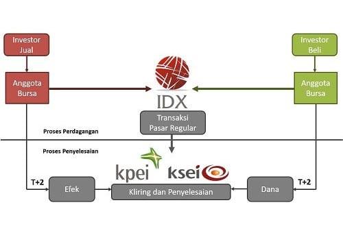 Bursa Efek Indonesia Menetapkan Siklus Penyelesaian T+2, Apa Manfaatnya Bagi Investor 01 Finansialku