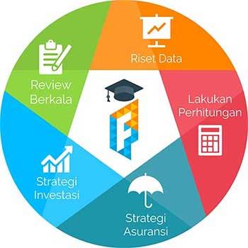 Framework Dana Pendidikan Anak