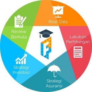 Framework Perencanaan Dana Pendidikan Anak - Finansialku
