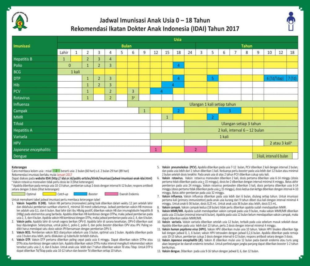 Jadwal Imunisasi Bayi Usia 0 – 2 Tahun 03 - Finansialku