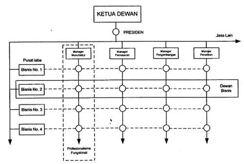 apa yang dimaksud dengan organisasi, serta mengenal berbagai serba Struktur Organisasi Hotel organisasi 09 finansialku