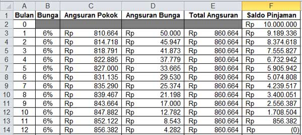 Tabel Perhitungan Amortisasi 02