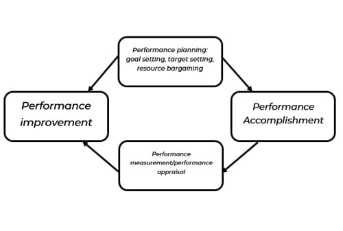 Performance-Measurement-System