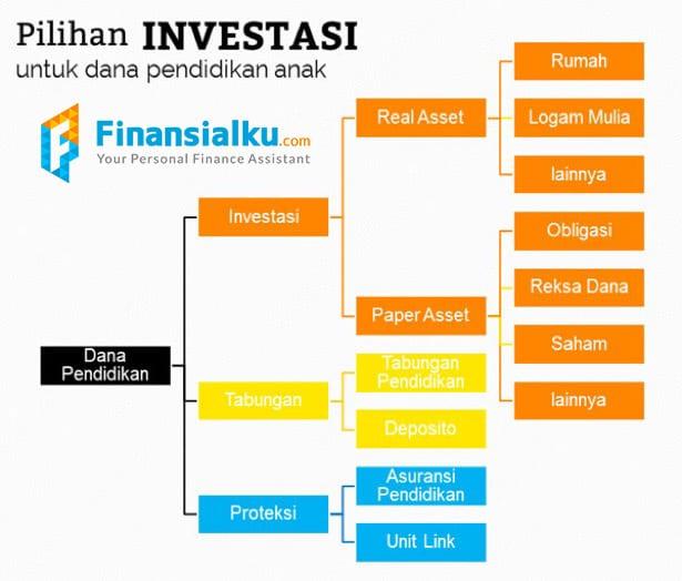 Pilihan Investasi Untuk Dana Pendidikan Finansialku