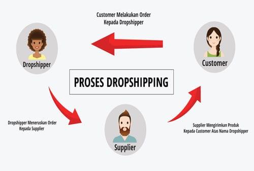 Usaha Tanpa Modal (Dropshipper Online Shop) 02 Finansialku