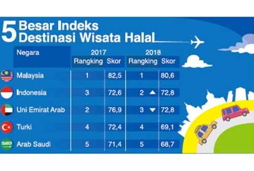 Wisata Halal Indonesia Targetkan Peringkat Satu Finansialku 1