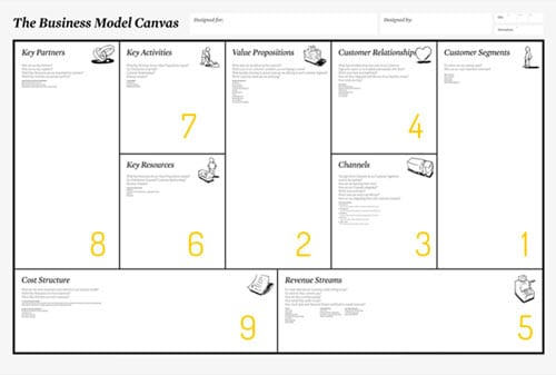 Business Model Canvas Finansialku