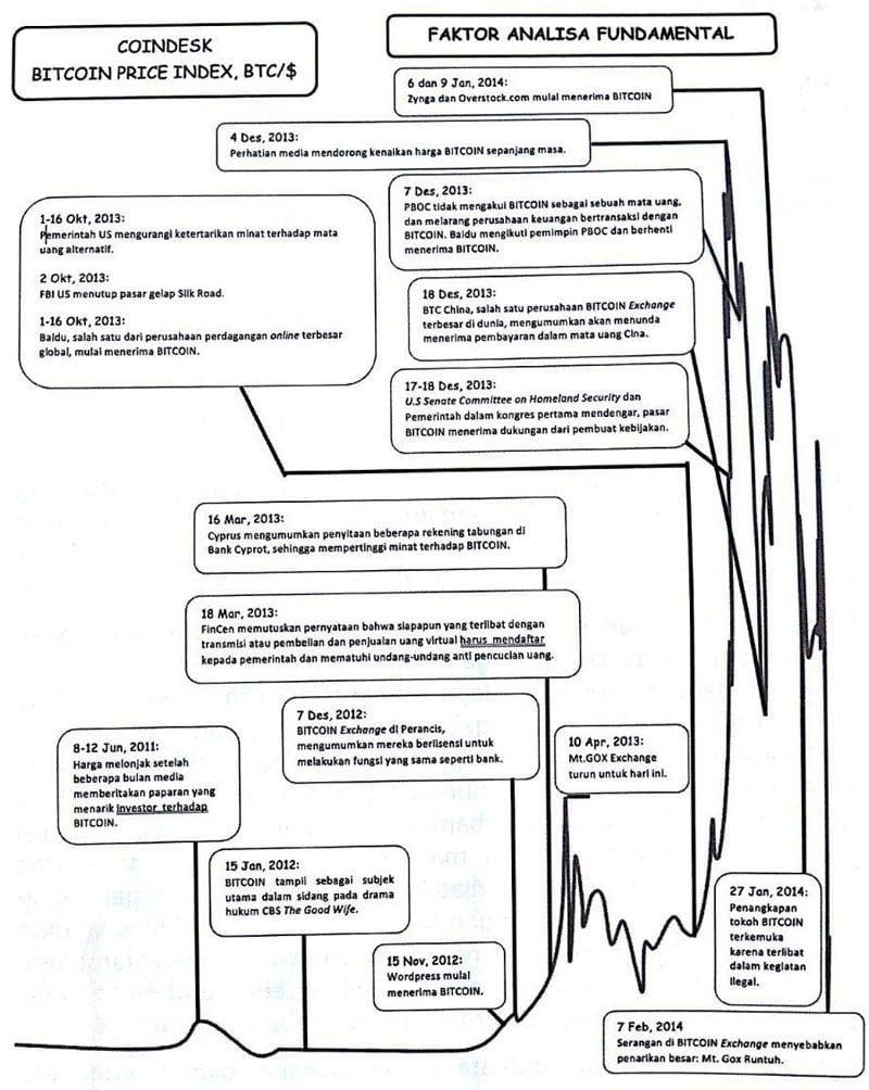Cara Jitu Menganalisis dan Membaca Grafik Bitcoin untuk Investor Pemula 03 - Finansialku