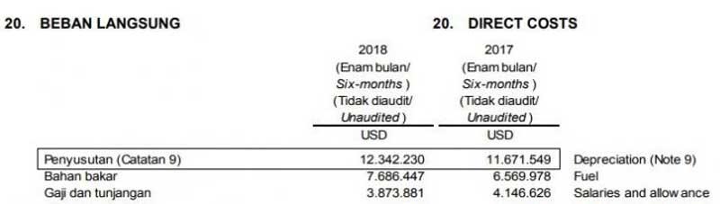 Lo Kheng Hong Menambah Saham di MBSS, Berikut Perkembangan MBSS Di Tahun 2018 05 - Finansialku