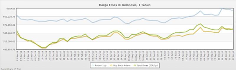 Grafik Harga Emas - Finansialku