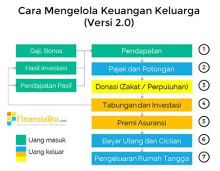 Polling Ketahui Apa Tujuan Mengelola Keuangan Pribadi Anda 05 Mengelola Keuangan Keluarga - Finansialku