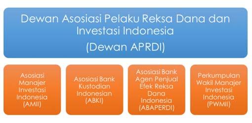 Struktur Asosiasi yang Menaungi Reksa Dana