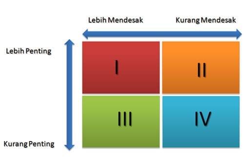 Tips dan Trik Ampuh Dalam Manajemen Produk dan Manajemen Prioritas 05 Tabel Manajemen Waktu - Finansialku