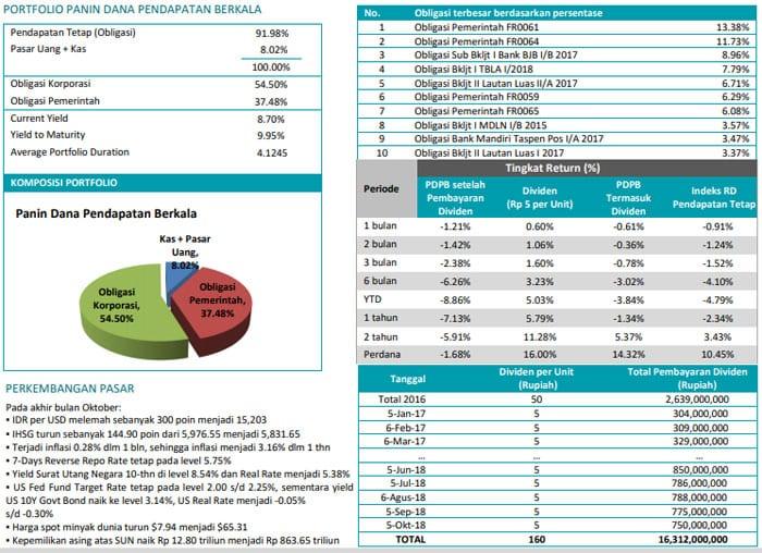 Top 5 Investasi Hari Tua yang Menguntungkan untuk Para Pesiunan di Indonesia 3 - Finansialku