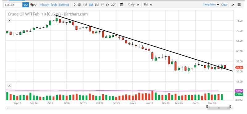 Jangan Ketinggalan Timing! Ayo Kenali Arah Trend Komoditas 04 Downtrend crude WTI February 2019 - Finansialku