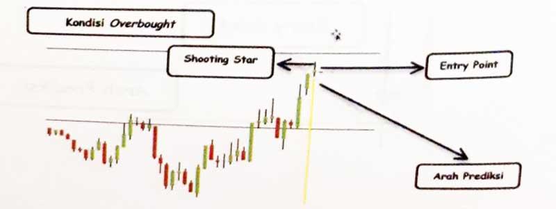 Lakukan Analisis Teknikal untuk Memprediksi Kenaikan atau Penurunan Harga Bitcoin 08 Candlestick - Finansialku