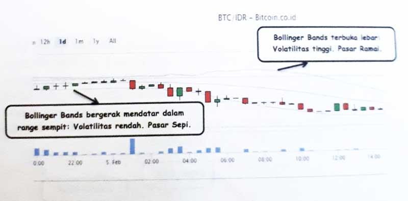 Lakukan Analisis Teknikal untuk Memprediksi Kenaikan atau Penurunan Harga Bitcoin 11 Bollinger Bands - Finansialku