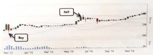 Lakukan Analisis Teknikal untuk Memprediksi Kenaikan atau Penurunan Harga Bitcoin 12 Bollinger Bands - Finansialku