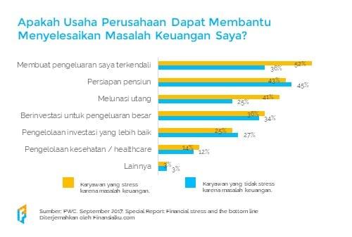 Literasi Keuangan di Tempat Kerja 13 - Finansialku