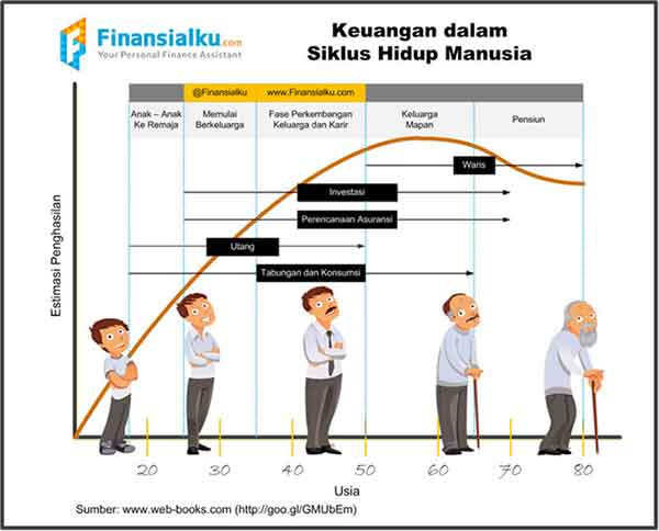 Mau Punya Masa Persiapan Pensiun Berkualitas Gini Caranya! 03 Siklus Keuangan - Finansialku