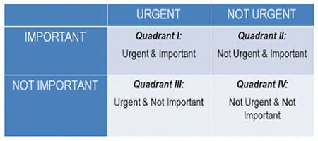Time Management dari Stephen Covey - Finansialku