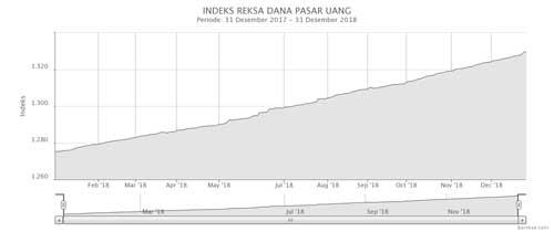 Indeks Reksa Dana Pasar Uang Desember 2018