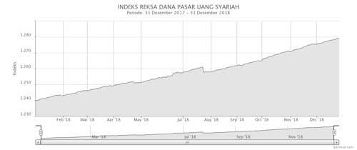 Indeks Reksa Dana Pasar Uang Syariah Desember 2018