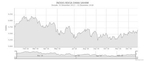 Indeks Reksa Dana Saham Desember 2018