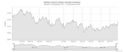 Indeks Reksa Dana Saham Syariah Desember 2018