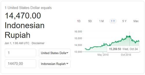 Kurs Dollar Sepanjang 2018