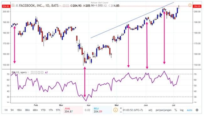 Momentum dalam Trading Futures (Sinyal RSI) - Finansialku