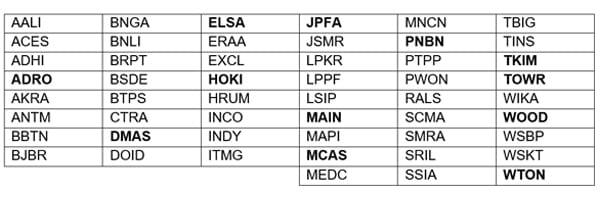 Tabel Daftar Saham Indeks SMC Liquid periode Februari - Juli 2019 - Finansialku