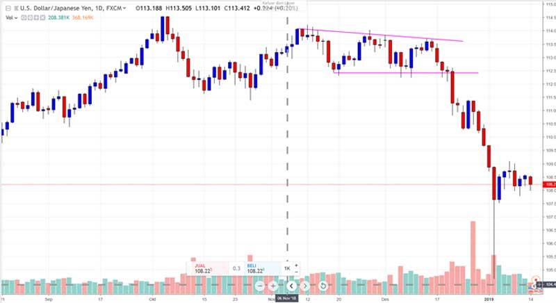 Trend is Your Friend Panduan Mengenal Tren Dalam Trading Forex 04 - Finansialku