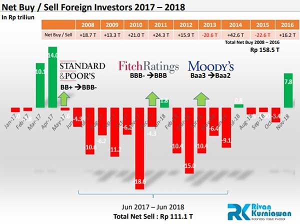 Prediksi! Apakah Penguatan Rupiah Hanya Bersifat Sementara 03 Net Buy Sell Investor Asing 2017 - 2018 - Finansialku