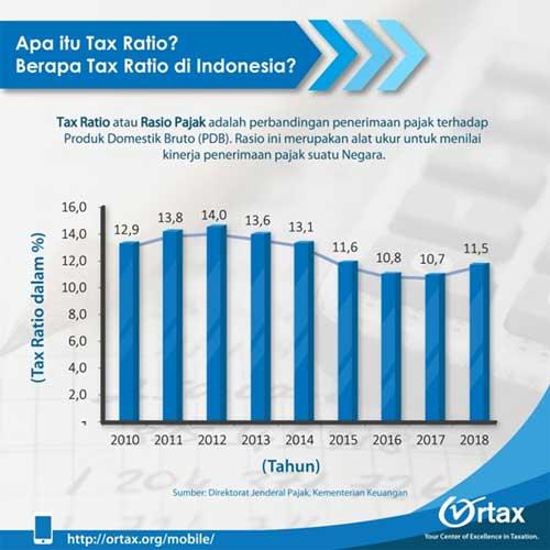 Tax Ratio Diperbincangkan Dalam Debat Pilpres 2019 03 - Finansialku