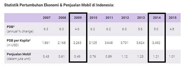 Apakah Agenda Pemilu 2019 Mempengaruhi Pertumbuhan Kinerja Industri Otomotif Indonesia 03 Perbandingan Penjualan Mobil di Tahun Pemilu 2009 dan 2014 - Finansialku