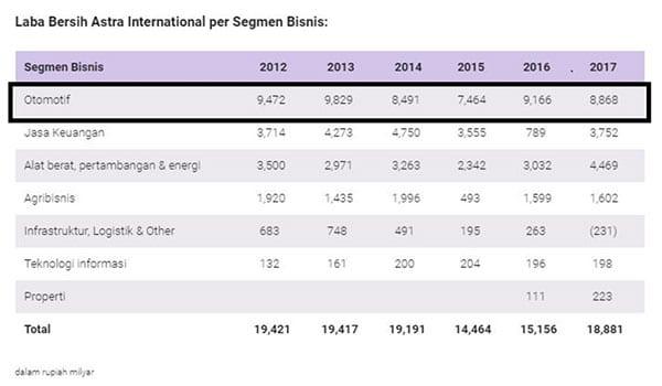 Apakah Agenda Pemilu 2019 Mempengaruhi Pertumbuhan Kinerja Industri Otomotif Indonesia 04 Kontribusi Sektor Otomotif ASII - Finansialku