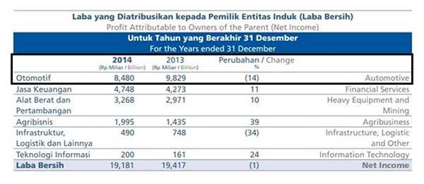 Apakah Agenda Pemilu 2019 Mempengaruhi Pertumbuhan Kinerja Industri Otomotif Indonesia 05 Perbandingan Laba Bersih tahun 2014 dengan 2013 - Finansialku