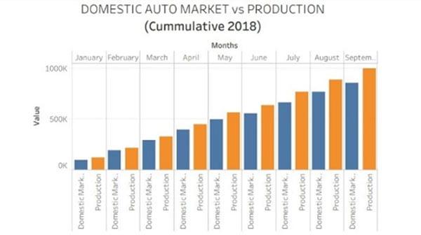 Apakah Agenda Pemilu 2019 Mempengaruhi Pertumbuhan Kinerja Industri Otomotif Indonesia 08 Domestic Auto Market vs Production - Finansialku