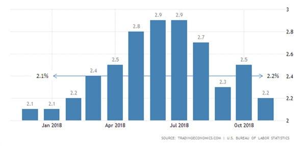 Bagaimana Dampaknya Terhadap Indonesia, Jika AS Resesi di 2019 04 Inflation Rate - Finansialku