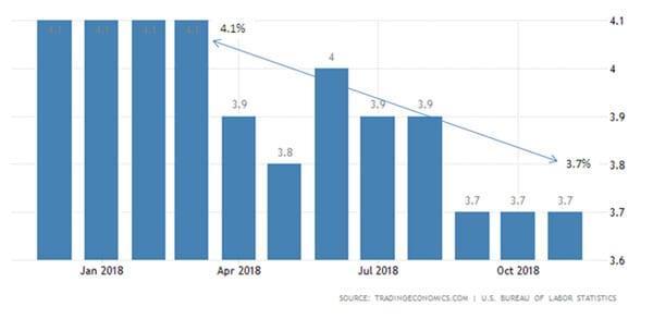 Bagaimana Dampaknya Terhadap Indonesia, Jika AS Resesi di 2019 05 Unemployment Rate - Finansialku